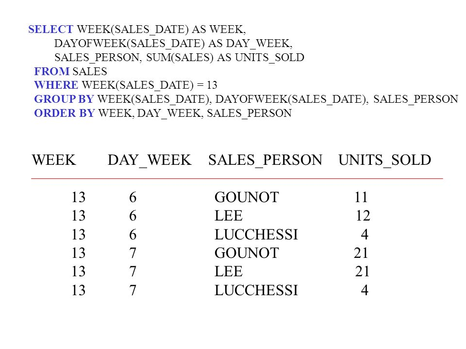 WEEK DAY_WEEK SALES_PERSON UNITS_SOLD 13 6 GOUNOT 11 13 6 LEE 12