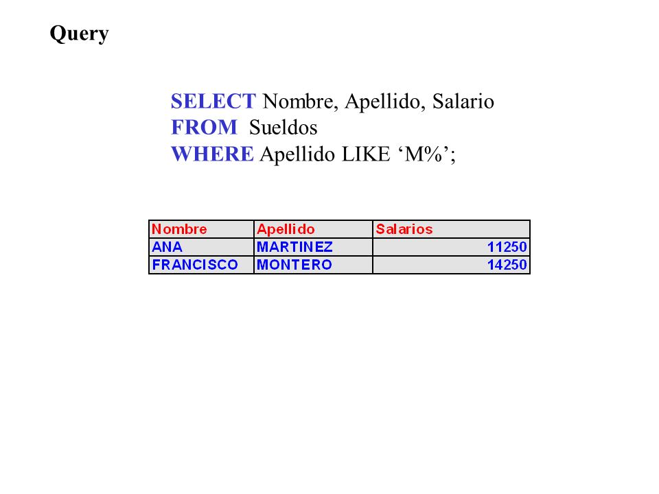 Query SELECT Nombre, Apellido, Salario FROM Sueldos WHERE Apellido LIKE 'M%';