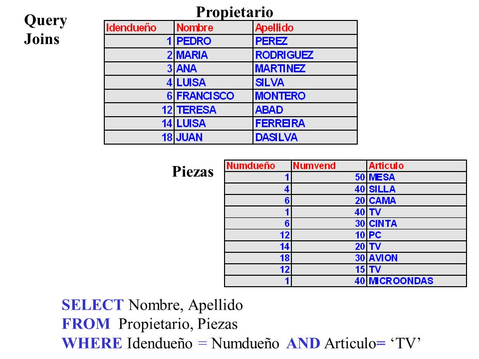 Propietario Query. Joins. Piezas. SELECT Nombre, Apellido.