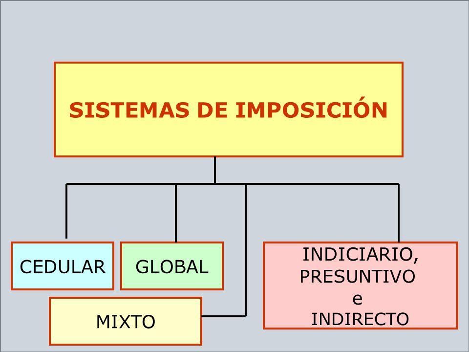 SISTEMAS DE IMPOSICIÓN
