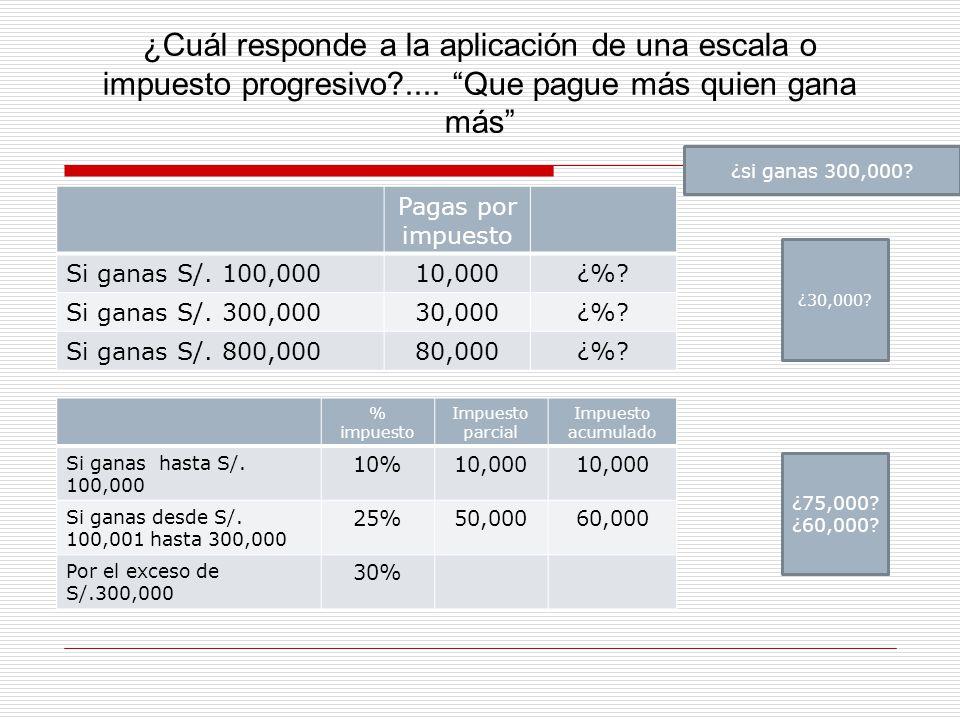 ¿Cuál responde a la aplicación de una escala o impuesto progresivo
