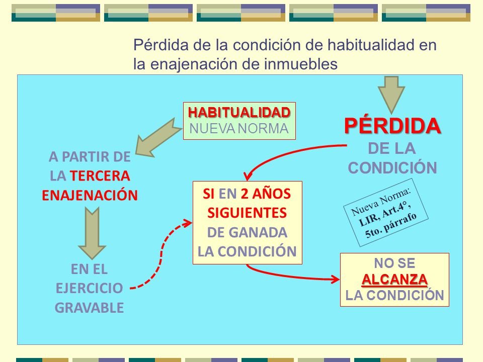 Pérdida de la condición de habitualidad en la enajenación de inmuebles