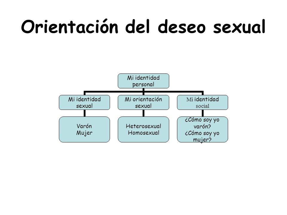 Orientación del deseo sexual