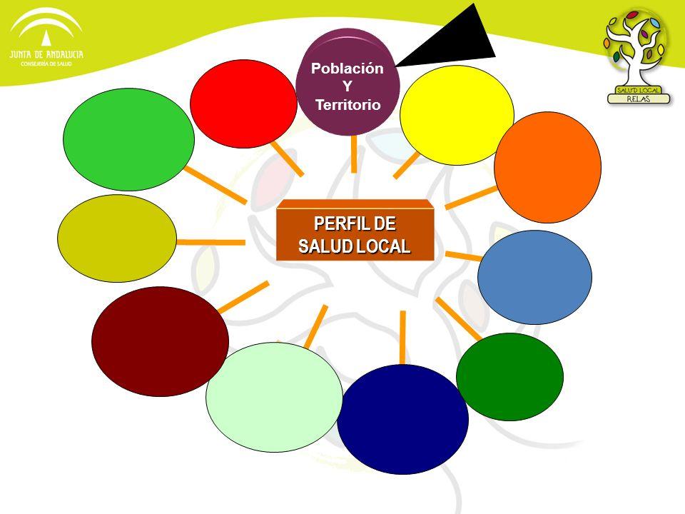 Población Y Territorio PERFIL DE SALUD LOCAL