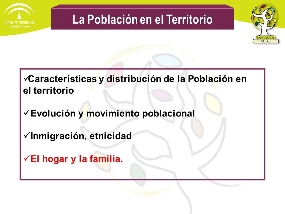 La Población en el Territorio