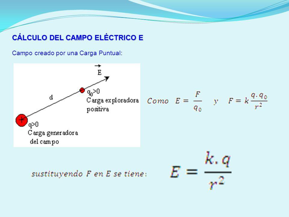 CÁLCULO DEL CAMPO ELÉCTRICO E