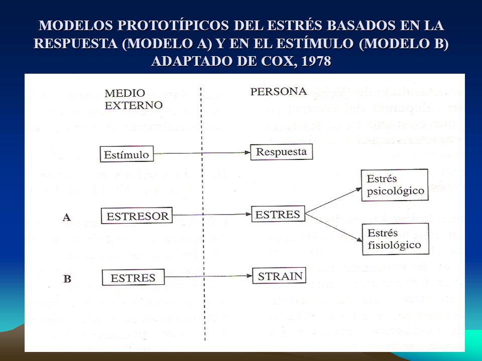 MODELOS PROTOTÍPICOS DEL ESTRÉS BASADOS EN LA RESPUESTA (MODELO A) Y EN EL ESTÍMULO (MODELO B) ADAPTADO DE COX, 1978