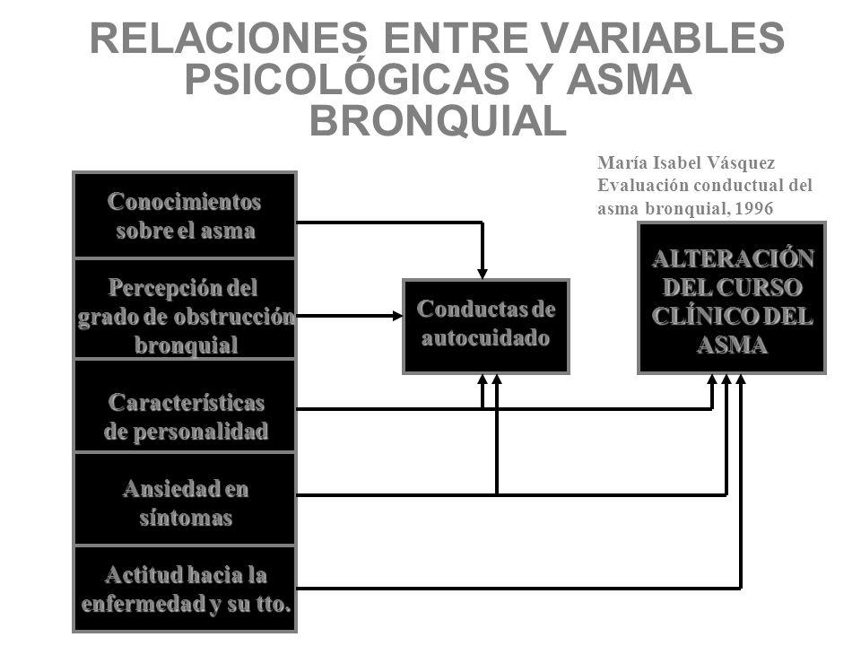 RELACIONES ENTRE VARIABLES PSICOLÓGICAS Y ASMA BRONQUIAL