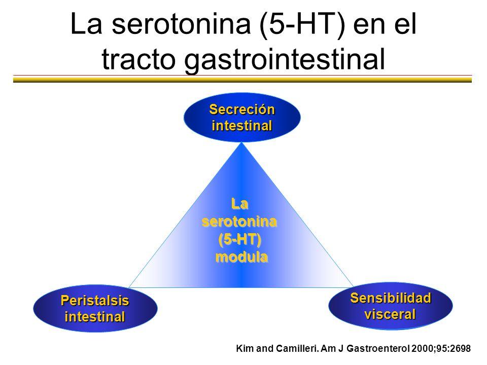 La serotonina (5-HT) en el tracto gastrointestinal