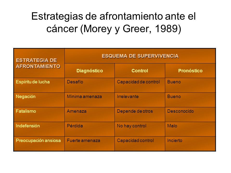 Estrategias de afrontamiento ante el cáncer (Morey y Greer, 1989)