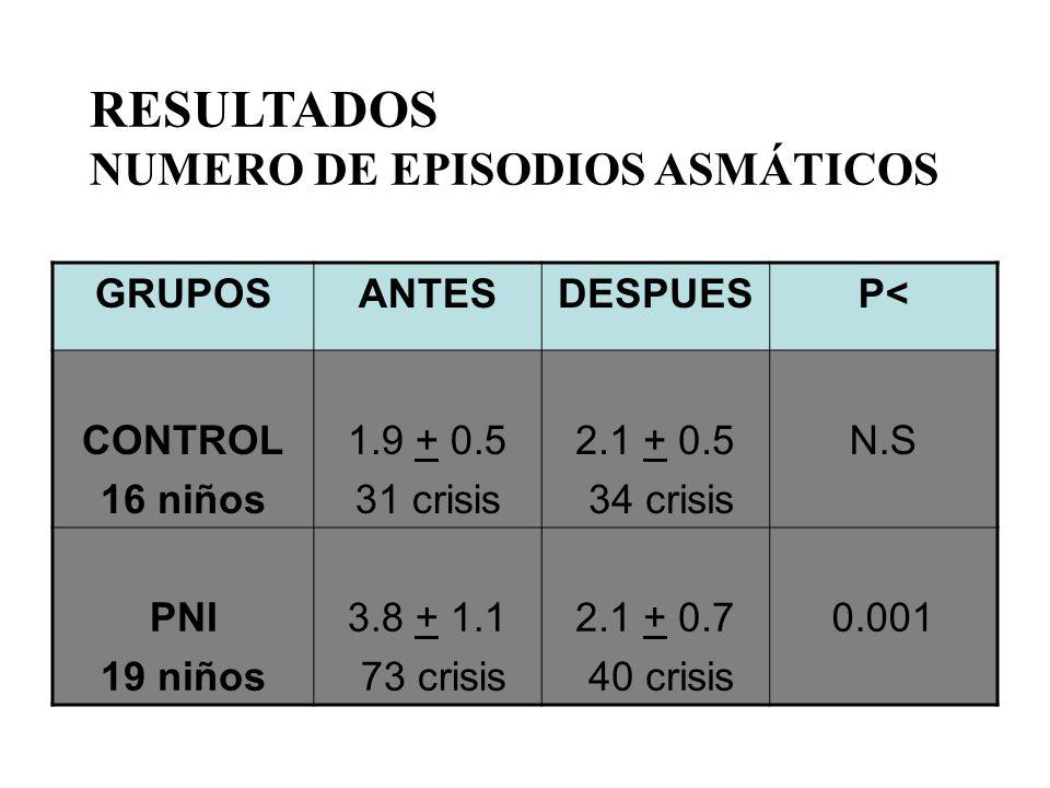 RESULTADOS NUMERO DE EPISODIOS ASMÁTICOS