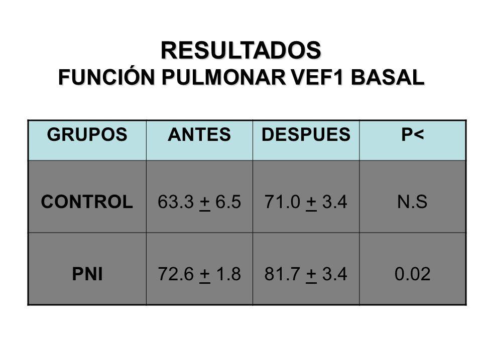 RESULTADOS FUNCIÓN PULMONAR VEF1 BASAL