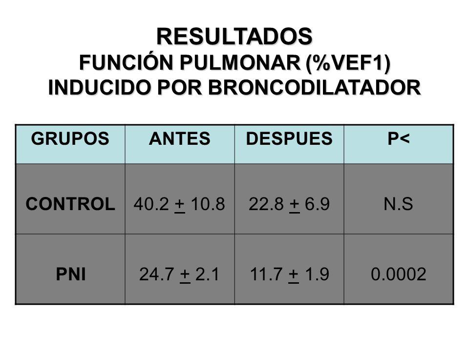 RESULTADOS FUNCIÓN PULMONAR (%VEF1) INDUCIDO POR BRONCODILATADOR