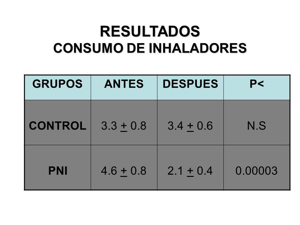 RESULTADOS CONSUMO DE INHALADORES