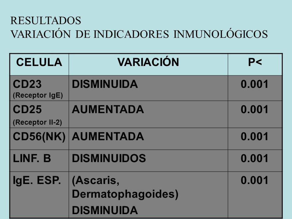 CELULA VARIACIÓN P< 0.001
