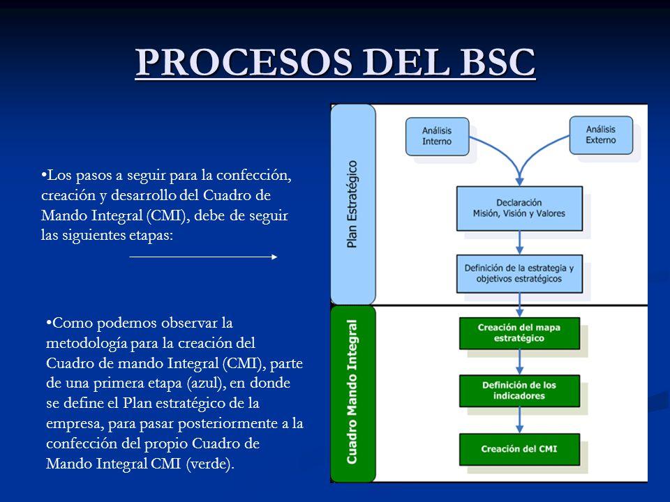 PROCESOS DEL BSC