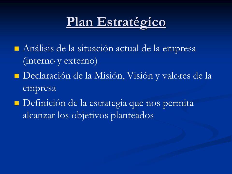 Plan Estratégico Análisis de la situación actual de la empresa (interno y externo) Declaración de la Misión, Visión y valores de la empresa.
