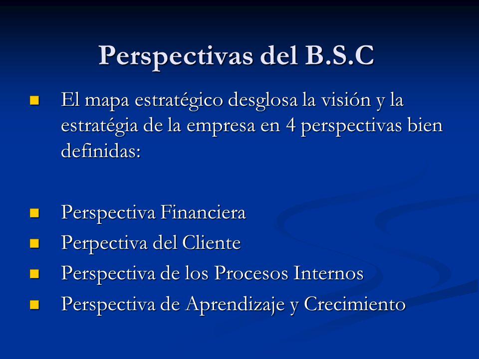 Perspectivas del B.S.C El mapa estratégico desglosa la visión y la estratégia de la empresa en 4 perspectivas bien definidas: