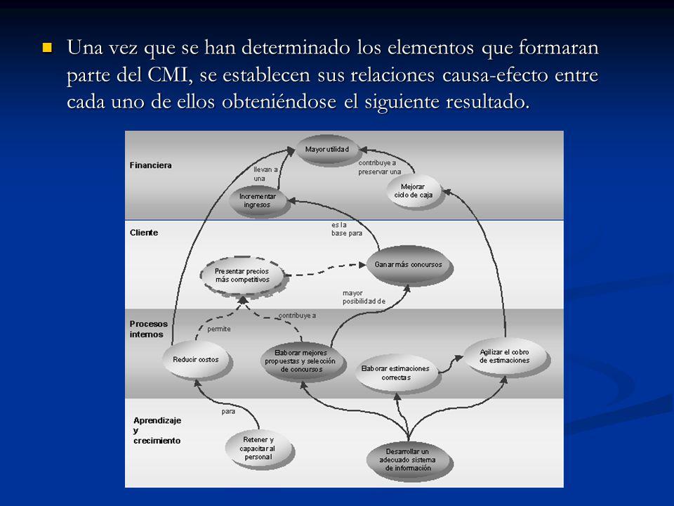 Una vez que se han determinado los elementos que formaran parte del CMI, se establecen sus relaciones causa-efecto entre cada uno de ellos obteniéndose el siguiente resultado.