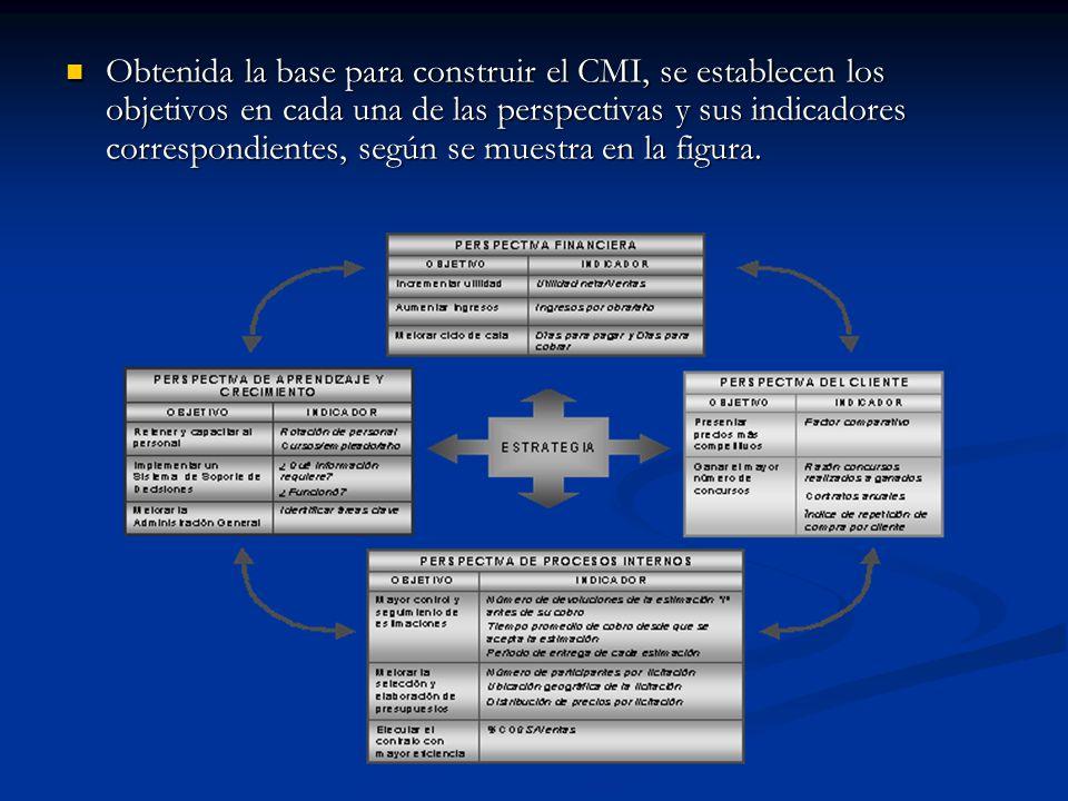 Obtenida la base para construir el CMI, se establecen los objetivos en cada una de las perspectivas y sus indicadores correspondientes, según se muestra en la figura.