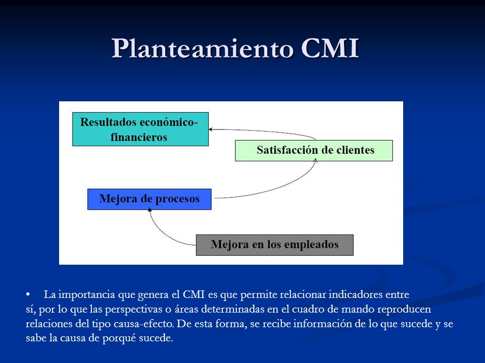 Planteamiento CMI La importancia que genera el CMI es que permite relacionar indicadores entre.