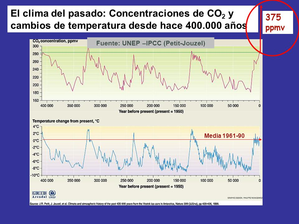 Fuente: UNEP –IPCC (Petit-Jouzel)