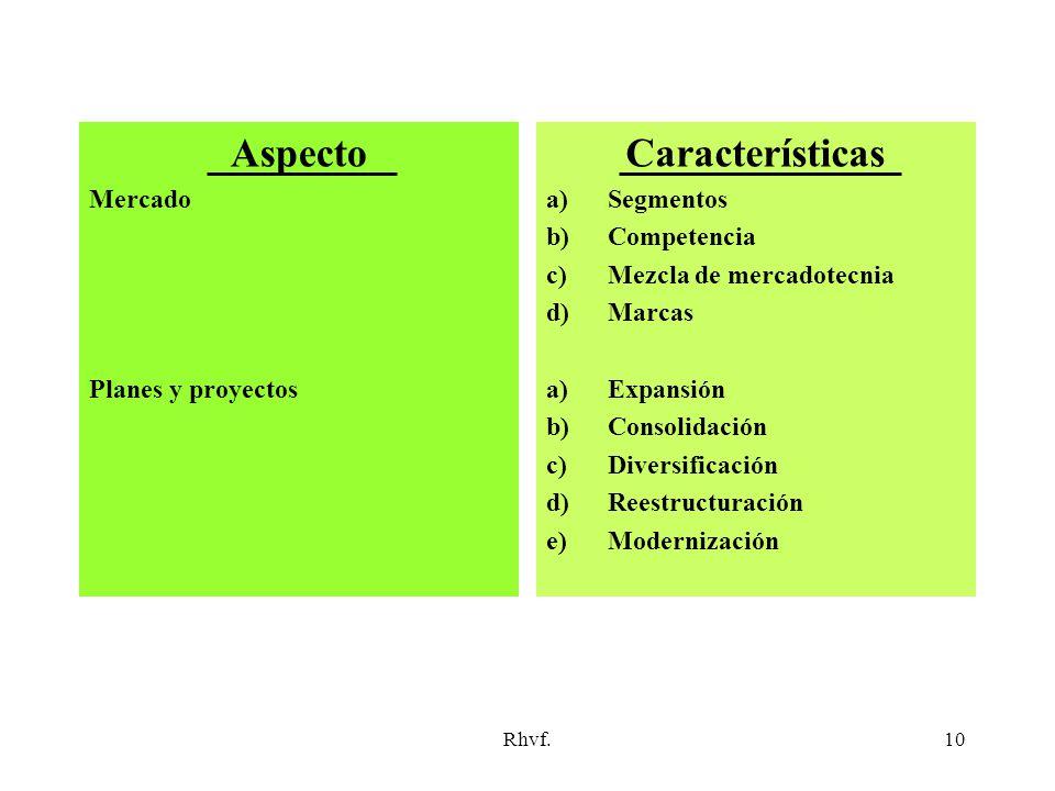 Aspecto Características
