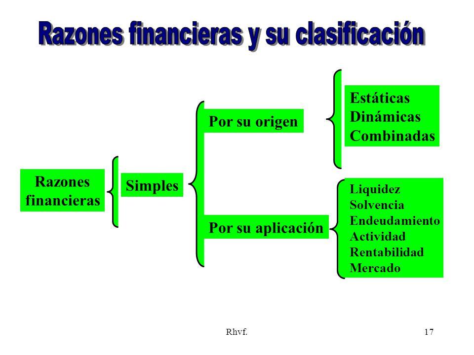 Razones financieras y su clasificación