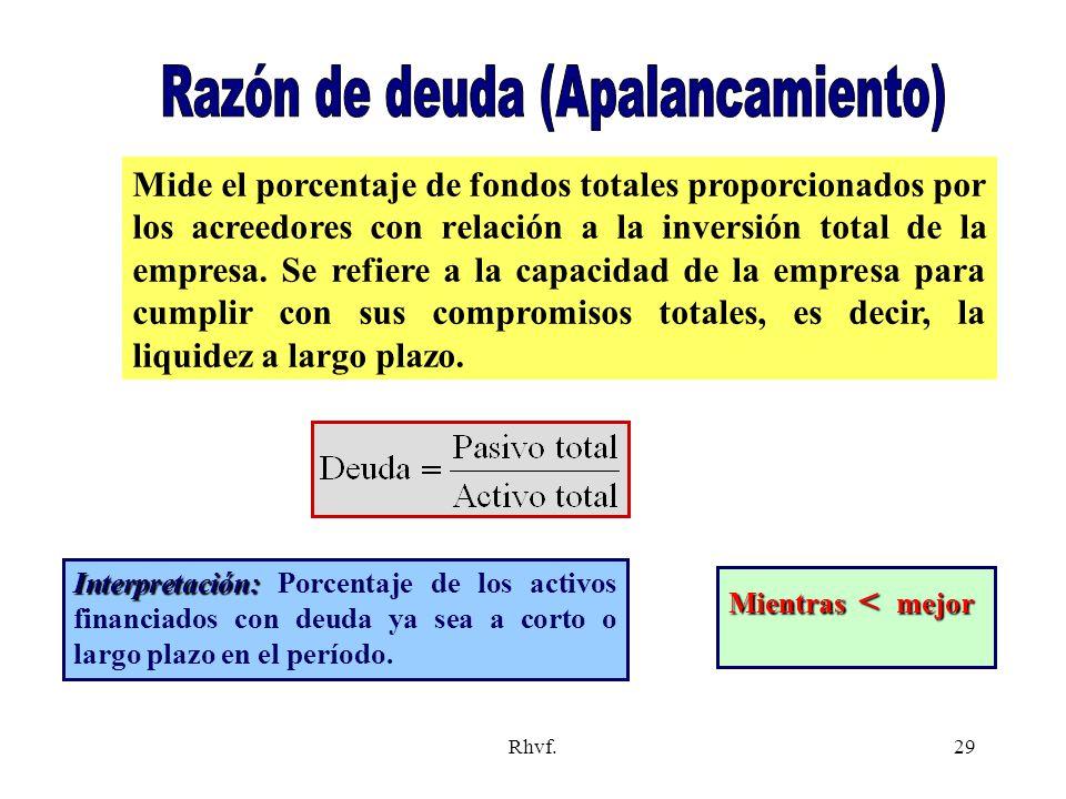 Razón de deuda (Apalancamiento)