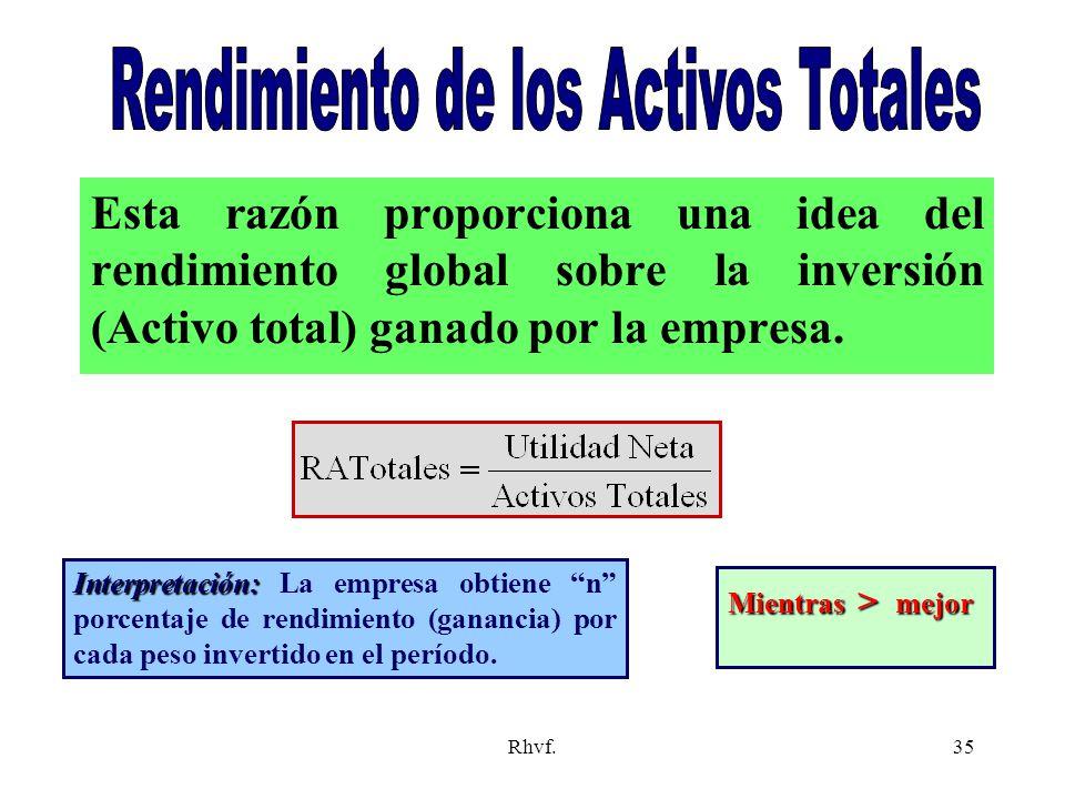 Rendimiento de los Activos Totales