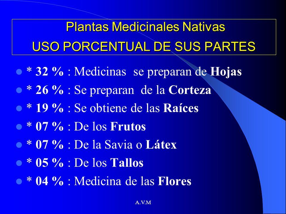 Plantas Medicinales Nativas USO PORCENTUAL DE SUS PARTES