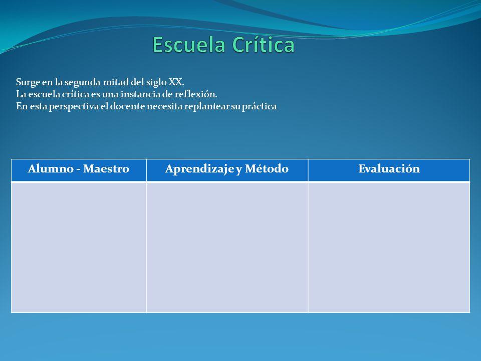 Escuela Crítica Alumno - Maestro Aprendizaje y Método Evaluación