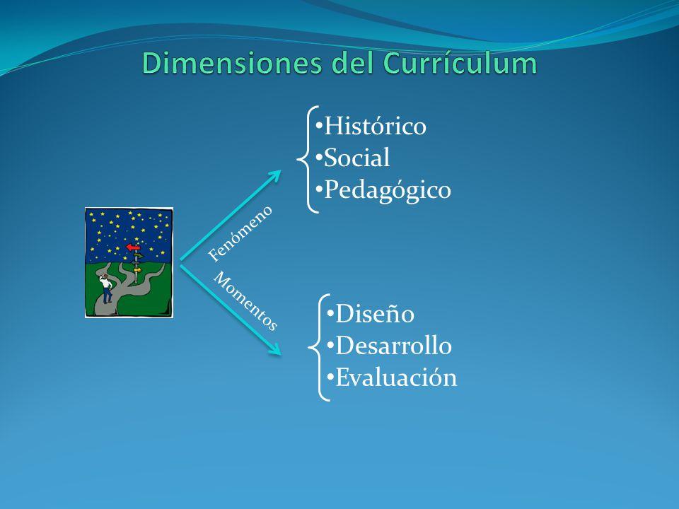 Dimensiones del Currículum