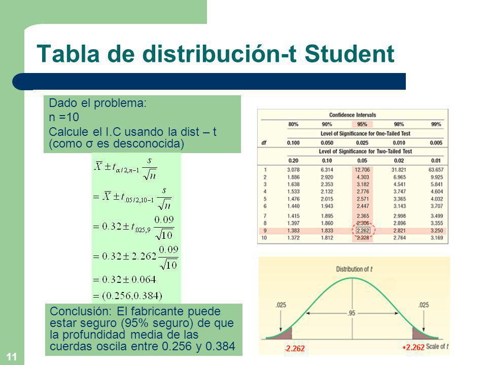 Tabla de distribución-t Student