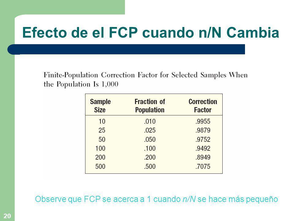 Efecto de el FCP cuando n/N Cambia