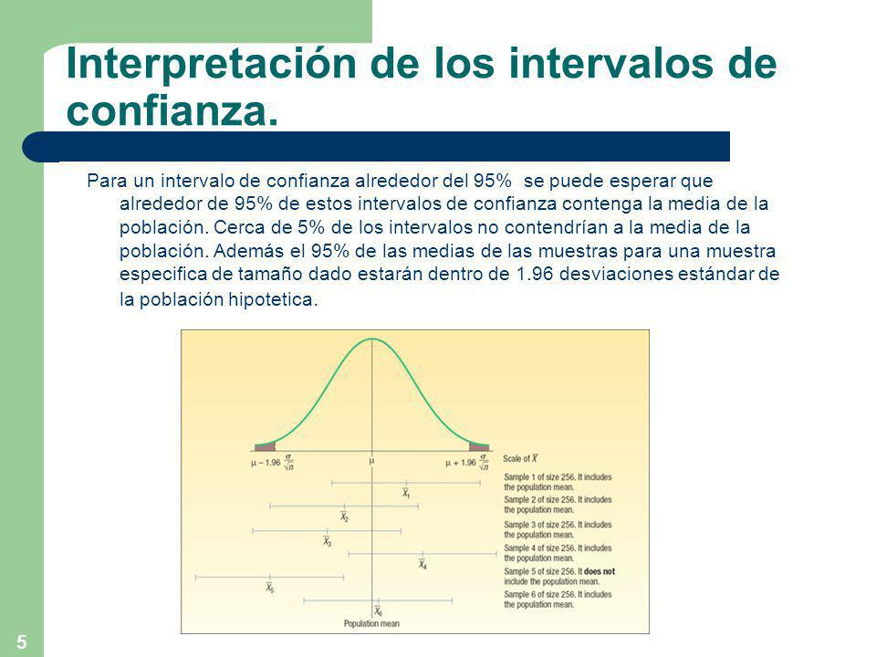Interpretación de los intervalos de confianza.