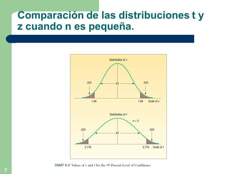 Comparación de las distribuciones t y z cuando n es pequeña.