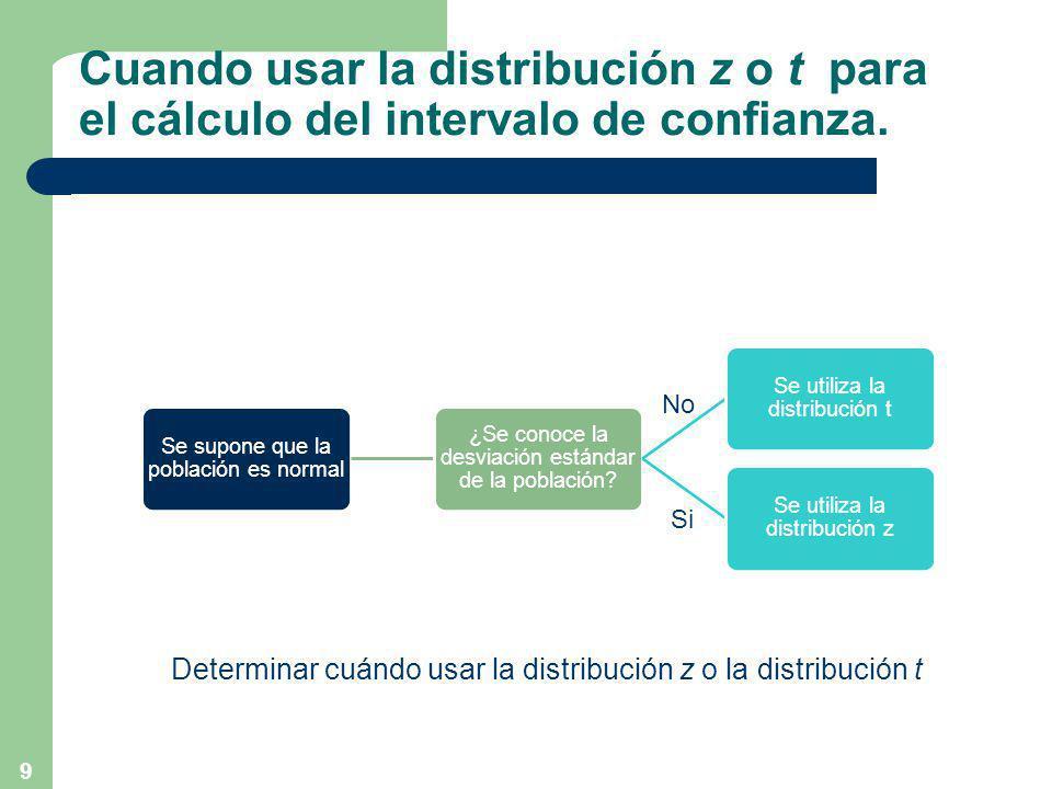 Cuando usar la distribución z o t para el cálculo del intervalo de confianza.
