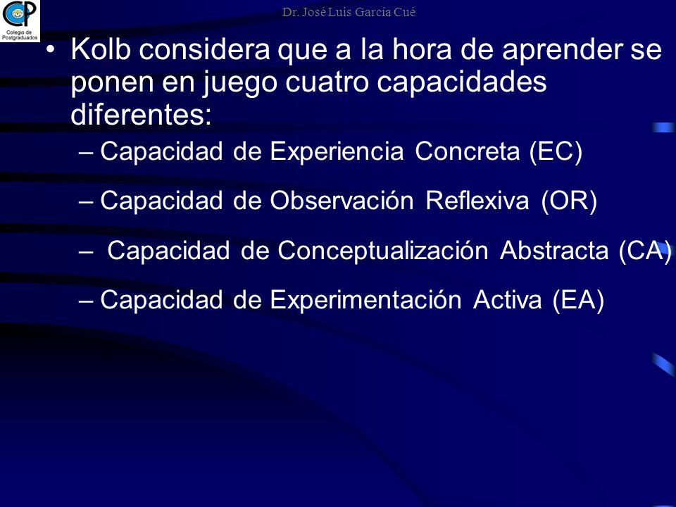 Dr. José Luis García Cué Kolb considera que a la hora de aprender se ponen en juego cuatro capacidades diferentes: