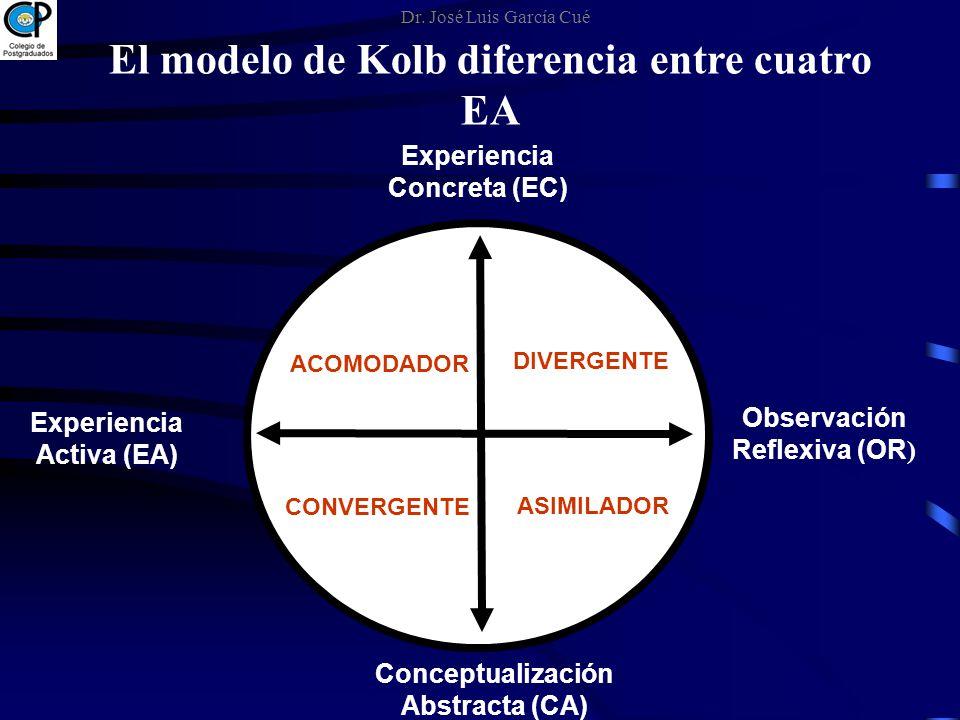 El modelo de Kolb diferencia entre cuatro EA