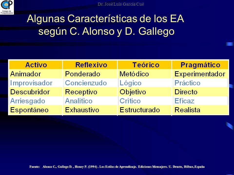 Algunas Características de los EA según C. Alonso y D. Gallego