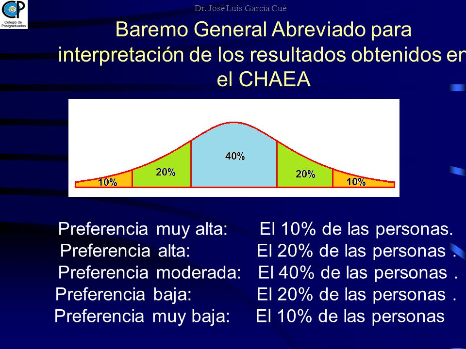 Dr. José Luis García Cué Baremo General Abreviado para interpretación de los resultados obtenidos en el CHAEA.