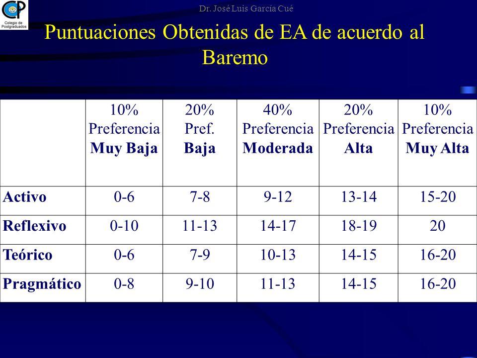 Puntuaciones Obtenidas de EA de acuerdo al Baremo