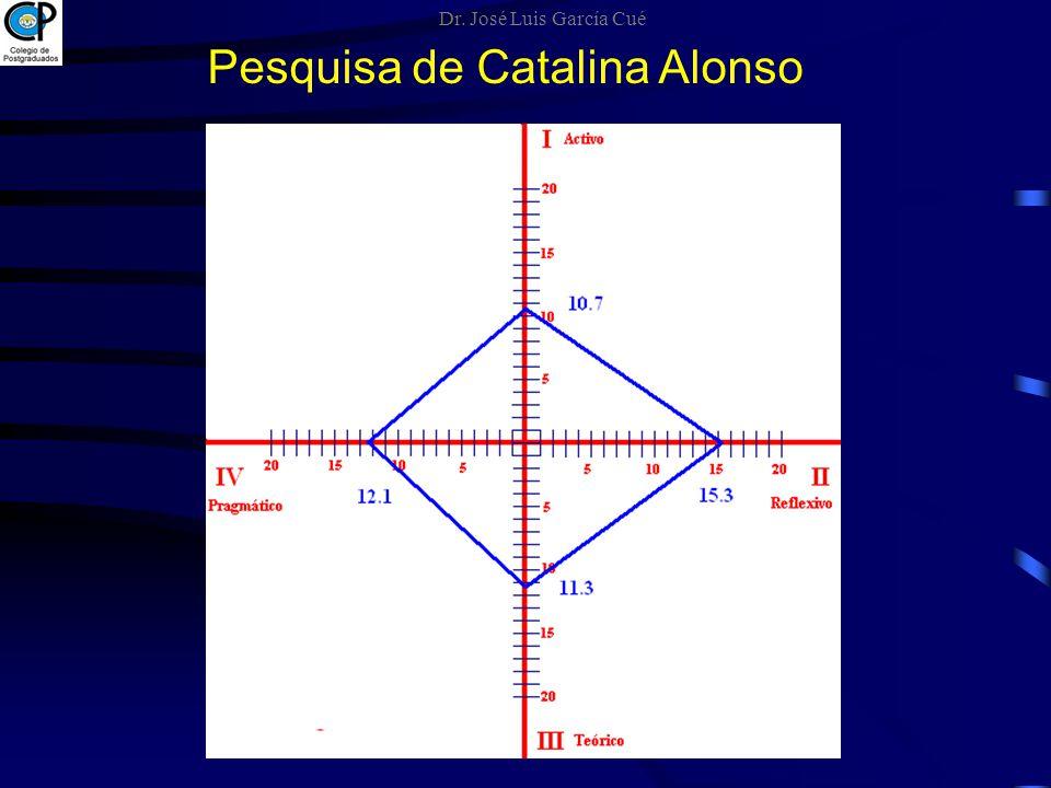 Pesquisa de Catalina Alonso