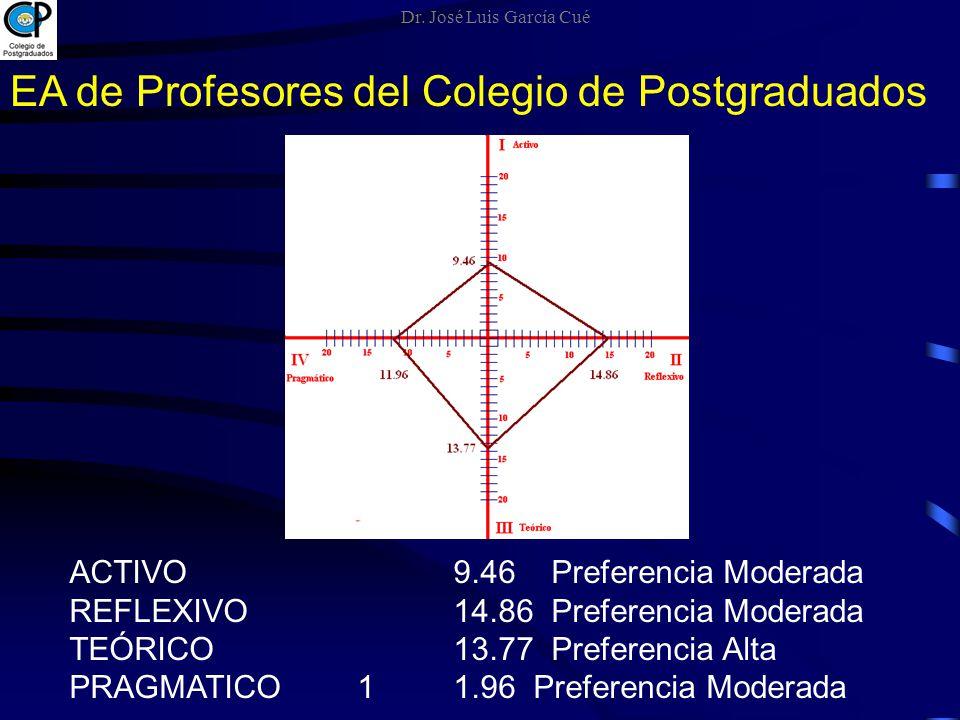 EA de Profesores del Colegio de Postgraduados