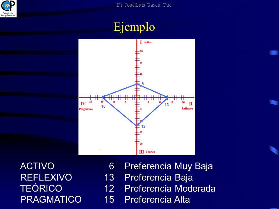 Ejemplo ACTIVO 6 Preferencia Muy Baja REFLEXIVO 13 Preferencia Baja