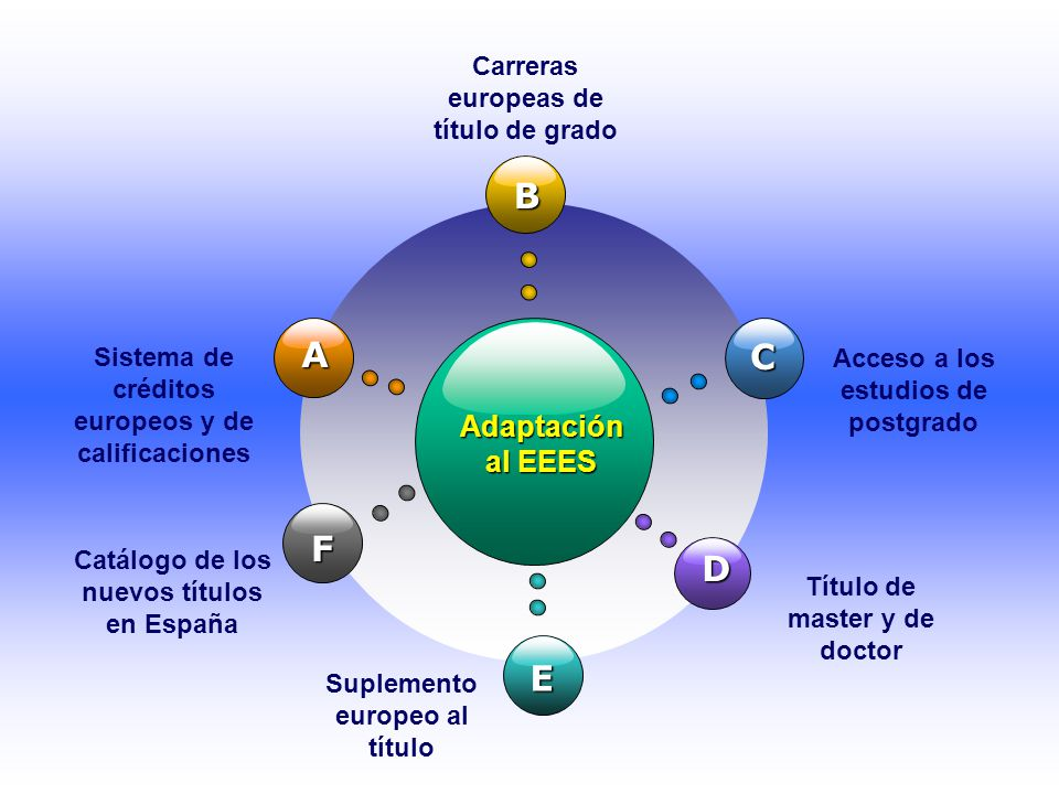 B A C F D E Adaptación al EEES Carreras europeas de título de grado