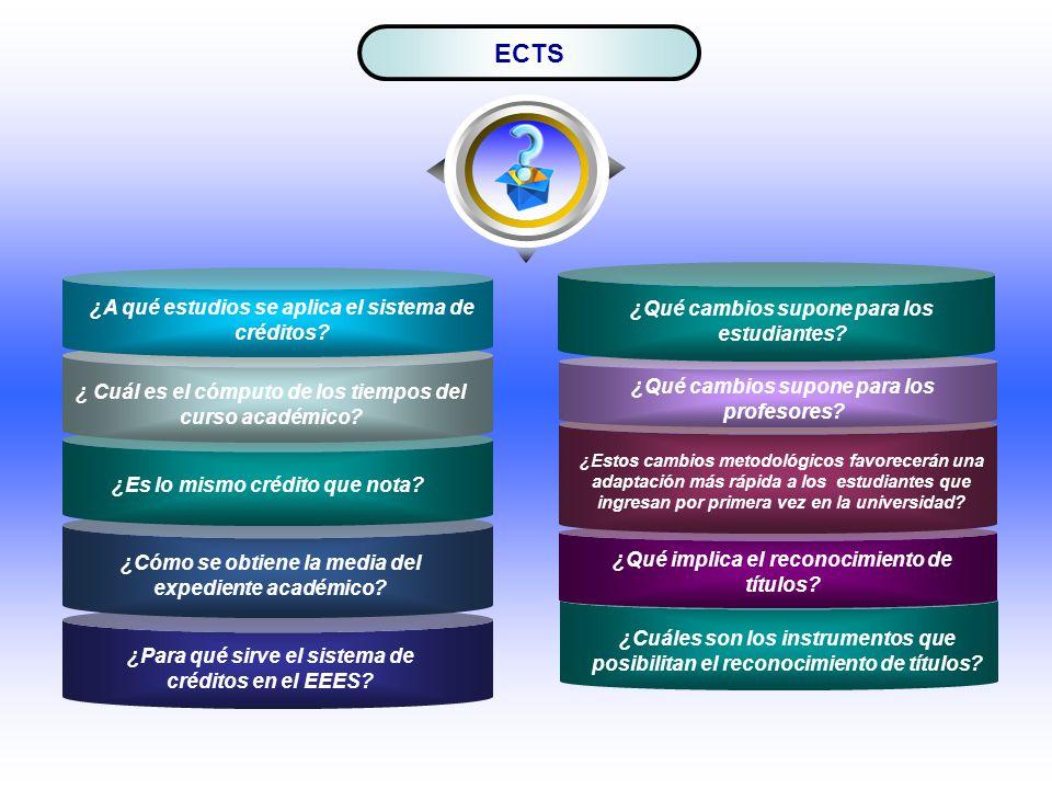ECTS ¿A qué estudios se aplica el sistema de créditos