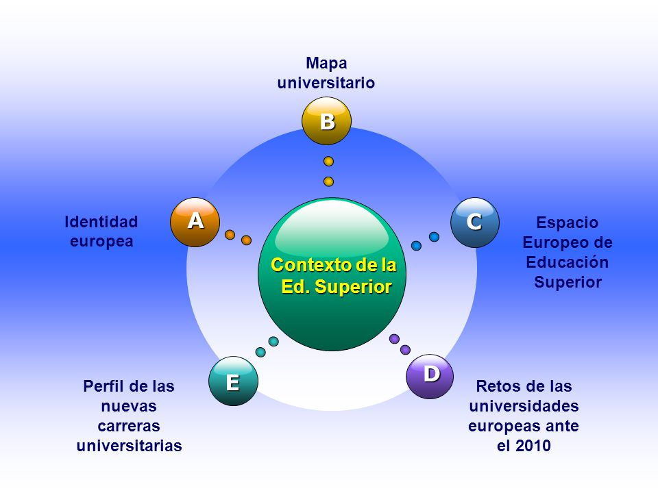 B A C D E Contexto de la Ed. Superior Mapa universitario