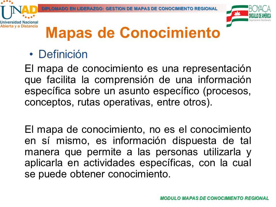 Mapas de Conocimiento Definición